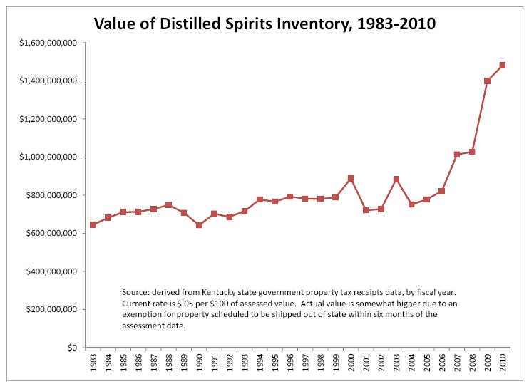 Bourbon Inventory Value